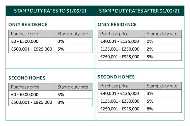 stamp_duty_rates_breakdown
